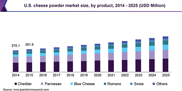 U.S. cheese powder market
