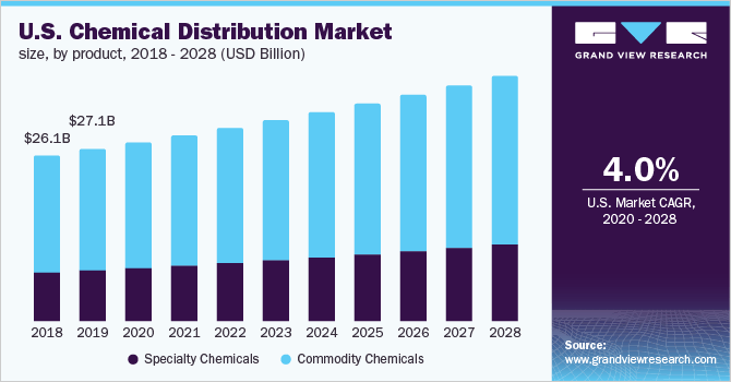 Global Chemical Distribution Market Size, Share | Industry