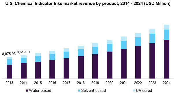 U.S. Chemical Indicator Inks market