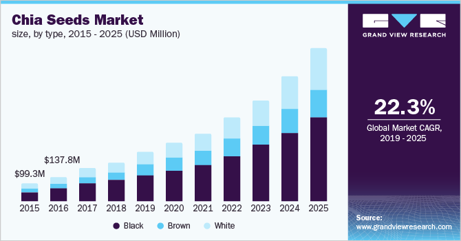 U.S. chia seeds market size, by type, 2015 - 2025 (USD Million)