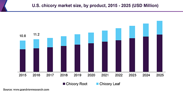 U.S. chicory market size, by product, 2015 - 2025 (USD Million)