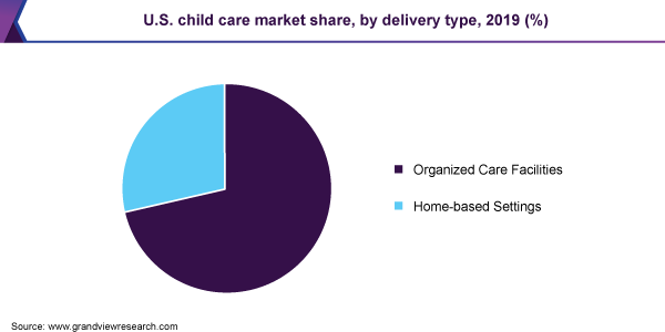 U.S. child care market share