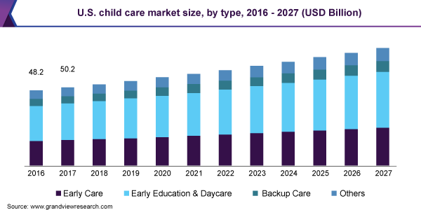 U.S. child care market size