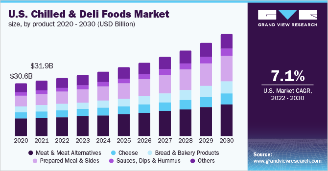 U.S. chilled & deli foods market