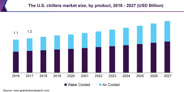 The U.S. chillers market size, by product, 2016 - 2027 (USD Billion)