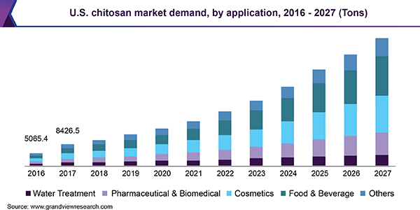 U.S. chitosan market demand, by application, 2016 - 2027 (Tons)