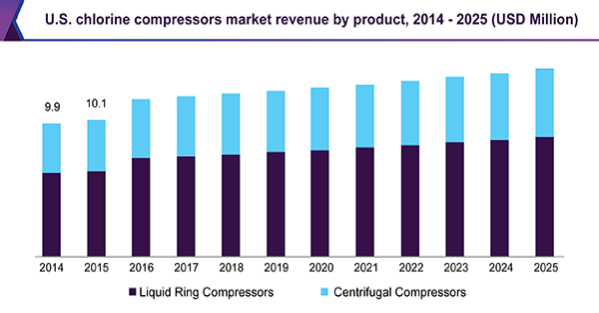 U.S. chlorine compressors market