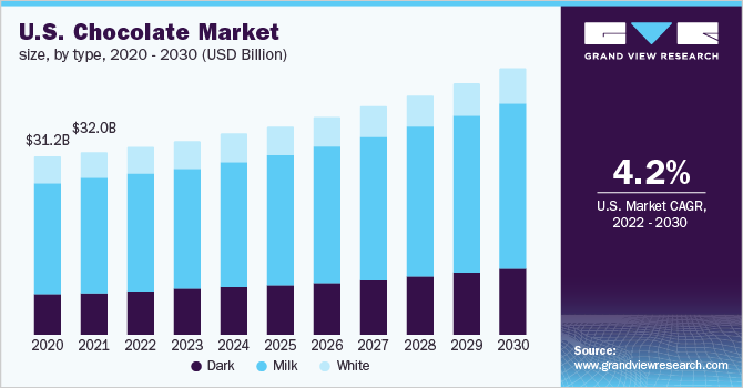 U.S. chocolate market by product, 2014 - 2025 (USD Billion)