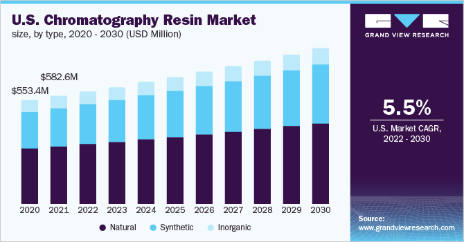 U.S. chromatography resin market