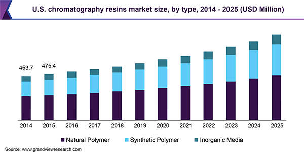 U.S. chromatography resins market size, by type, 2014 - 2025 (USD Million)