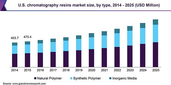 U.S. chromatography resins market size, by type, 2014 - 2025 (USD Million)