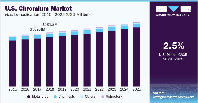 U.S. Chromium Market, by application, 2014-  2025 (USD Million)