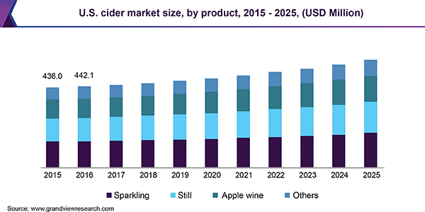 U.S. cider market size, by product, 2015 - 2025 (USD Million)