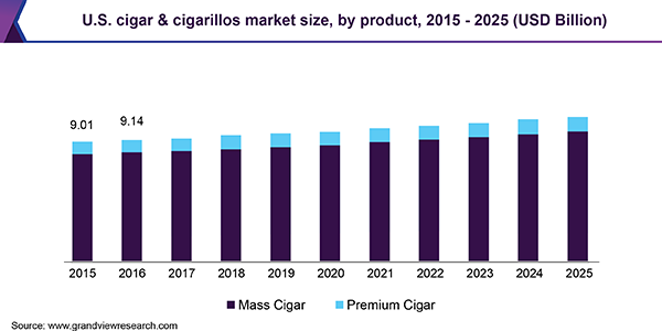 U.S. cigar & cigarillos market size, by product, 2015 - 2025 (USD Billion)