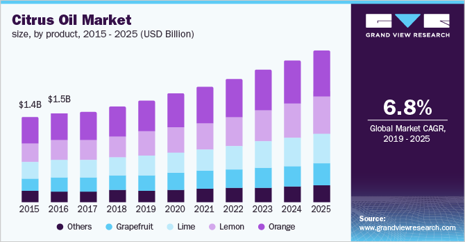 U.S. citrus oil market