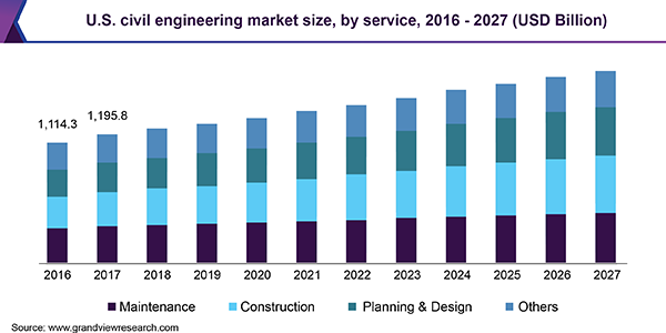 Civil Engineering Market Size & Trends | Industry Analysis Report, 2025