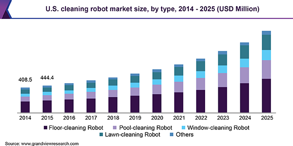 U.S. cleaning robot market size, by type, 2014 - 2025 (USD Million)