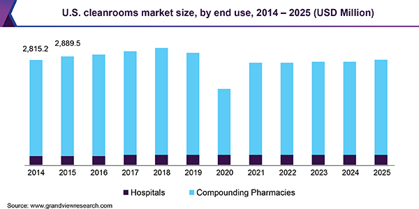 U.S. cleanrooms market size, by end use, 2014 - 2025 (USD Million)