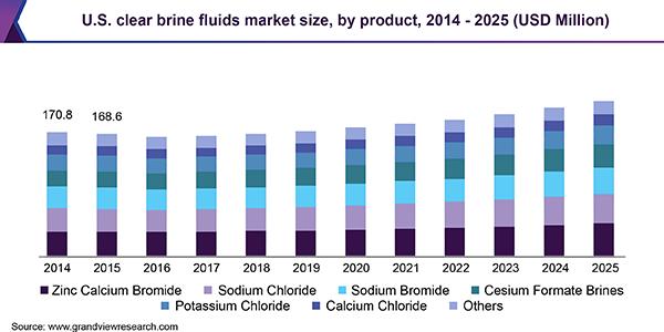 U.S. clear brine fluids market size, by product, 2014 - 2025 (USD Million)