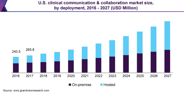 U.S. clinical communication & collaboration market size