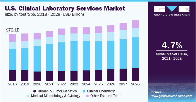 U.S. clinical laboratory services market size, by test type, 2017 - 2028 (USD Billion)