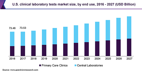 U.S. clinical laboratory tests market size, by end use, 2016 - 2027 (USD Billion)