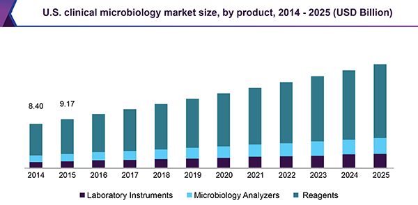 U.S. clinical microbiology market size