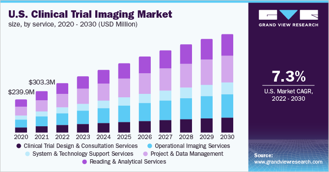 U.S. clinical trial imaging market size, by service, 2014 - 2026 (USD Million)