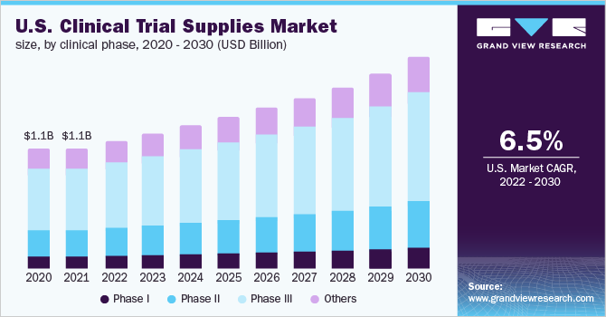 U.S. clinical trial supplies market
