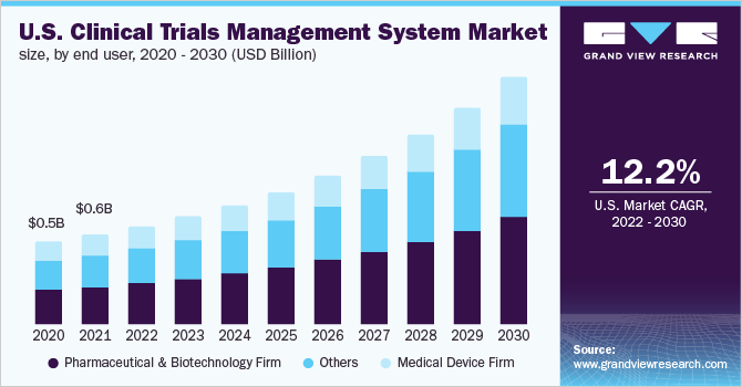 Clinical Trial Management System Market Ctms Industry
