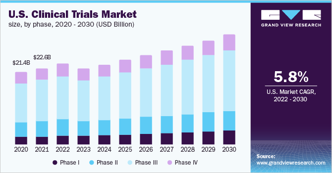 U.S. clinical trials market