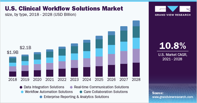 U.S. clinical workflow solutions market size, by type, 2015 - 2026 (USD Billion)