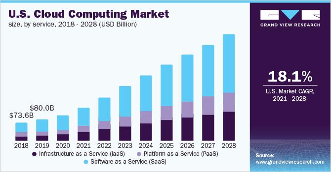 U.S Cloud Computing Market