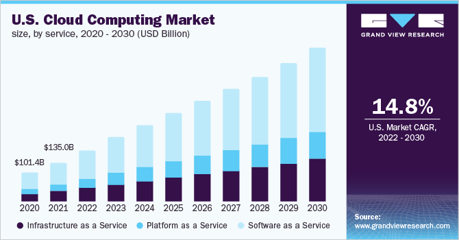 U.S. cloud computing market size, by end use, 2016 - 2027 (USD Billion)