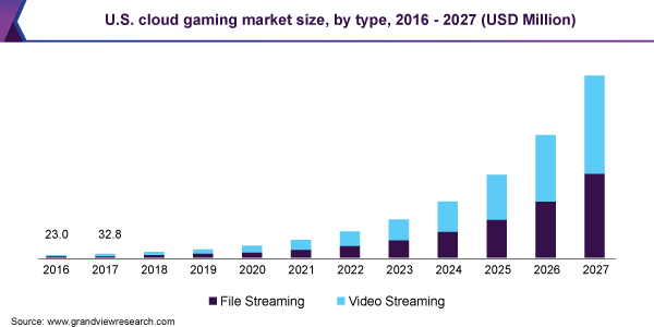 U.S. cloud gaming market size