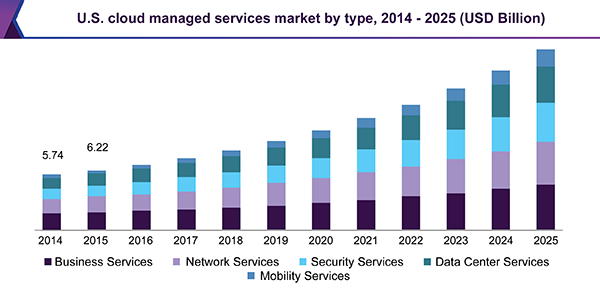 Cloud Managed Services Market Size Industry Report 2018