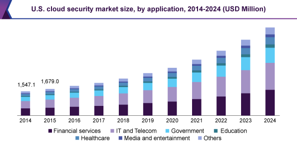 U.S. cloud security market size, by application, 2014-2024 (USD Million)