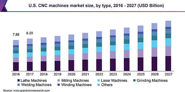 U.S. CNC machines market