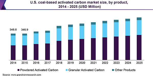 U.S. coal-based activated carbon Market