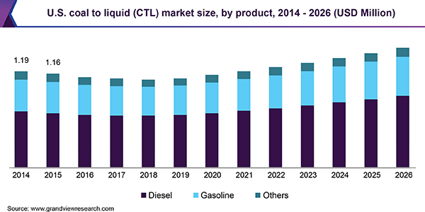 U.S. coal to liquid (CTL) market size, by product, 2014 - 2026 (USD Million)