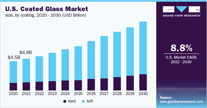 U.S. coated glass market