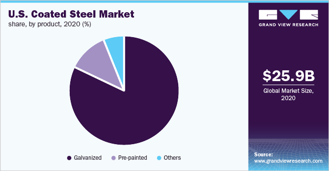 U.S. coated steel market