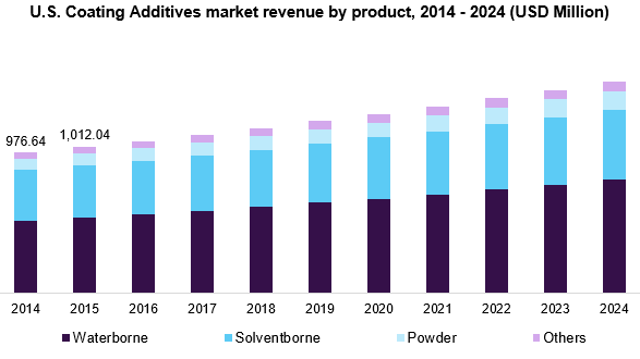 U.S. Coating Additives market