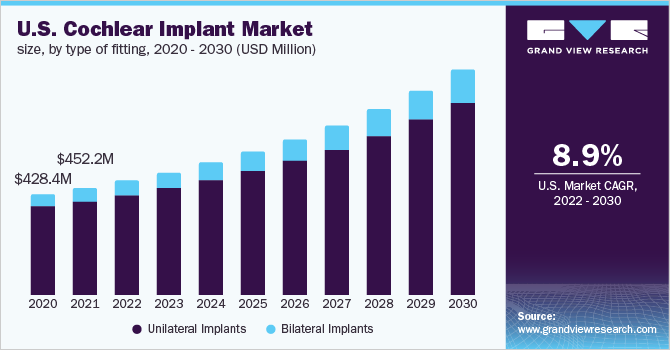 U.S. Cochlear Implant Market Size, By Type of Fitting, 2015 - 2026 (USD Million)
