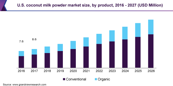 U.S. coconut milk powder market size, by product, 2016 - 2027 (USD Million)