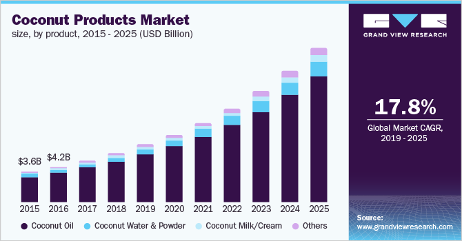 U.S. coconut products market size, by product, 2015 - 2025 (USD Billion)
