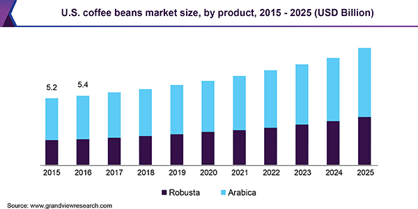 Coffee Beans Market Size Share Trends Industry Report 2019 2025