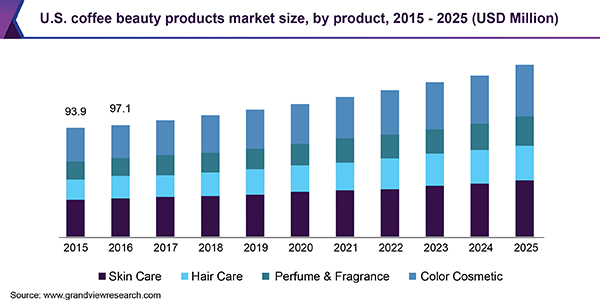 U.S. coffee beauty products market size, by product, 2015 - 2025 (USD Million)