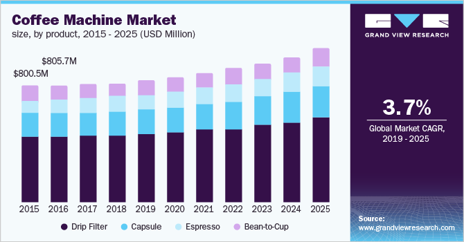 U.S. coffee machine Market