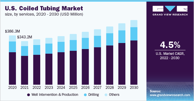 U.S. coiled tubing market